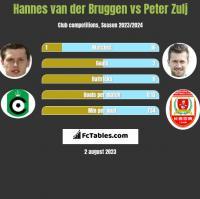 Hannes van der Bruggen vs Peter Zulj h2h player stats