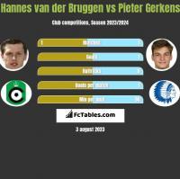 Hannes van der Bruggen vs Pieter Gerkens h2h player stats