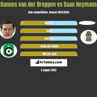Hannes van der Bruggen vs Daan Heymans h2h player stats