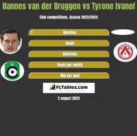 Hannes van der Bruggen vs Tyrone Ivanof h2h player stats