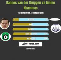 Hannes van der Bruggen vs Amine Khammas h2h player stats
