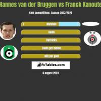 Hannes van der Bruggen vs Franck Kanoute h2h player stats