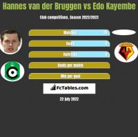 Hannes van der Bruggen vs Edo Kayembe h2h player stats