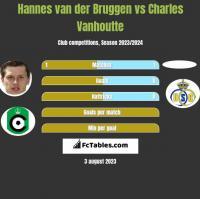 Hannes van der Bruggen vs Charles Vanhoutte h2h player stats