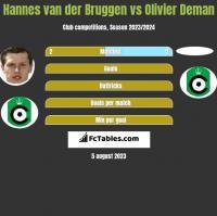 Hannes van der Bruggen vs Olivier Deman h2h player stats