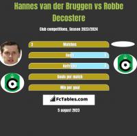 Hannes van der Bruggen vs Robbe Decostere h2h player stats