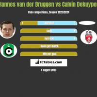 Hannes van der Bruggen vs Calvin Dekuyper h2h player stats