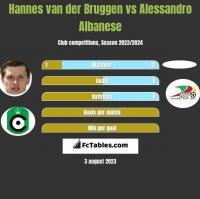 Hannes van der Bruggen vs Alessandro Albanese h2h player stats