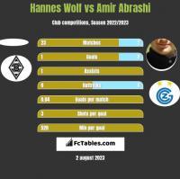 Hannes Wolf vs Amir Abrashi h2h player stats