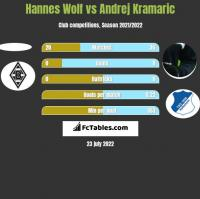 Hannes Wolf vs Andrej Kramaric h2h player stats