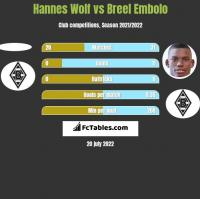 Hannes Wolf vs Breel Embolo h2h player stats