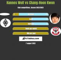 Hannes Wolf vs Chang-Hoon Kwon h2h player stats