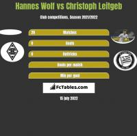 Hannes Wolf vs Christoph Leitgeb h2h player stats