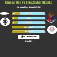 Hannes Wolf vs Christopher Nkunku h2h player stats