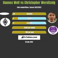 Hannes Wolf vs Christopher Wernitznig h2h player stats