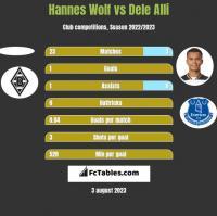Hannes Wolf vs Dele Alli h2h player stats