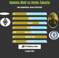 Hannes Wolf vs Denis Zakaria h2h player stats