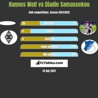 Hannes Wolf vs Diadie Samassekou h2h player stats