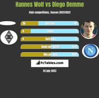 Hannes Wolf vs Diego Demme h2h player stats