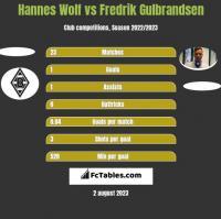 Hannes Wolf vs Fredrik Gulbrandsen h2h player stats