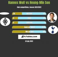 Hannes Wolf vs Heung-Min Son h2h player stats