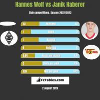 Hannes Wolf vs Janik Haberer h2h player stats