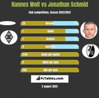 Hannes Wolf vs Jonathan Schmid h2h player stats