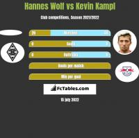 Hannes Wolf vs Kevin Kampl h2h player stats