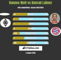 Hannes Wolf vs Konrad Laimer h2h player stats