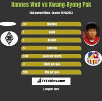 Hannes Wolf vs Kwang-Ryong Pak h2h player stats