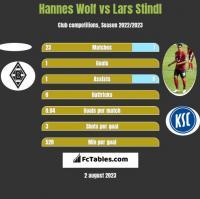 Hannes Wolf vs Lars Stindl h2h player stats