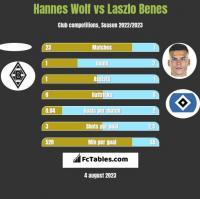 Hannes Wolf vs Laszlo Benes h2h player stats