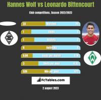 Hannes Wolf vs Leonardo Bittencourt h2h player stats