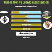 Hannes Wolf vs Ludwig Augustinsson h2h player stats