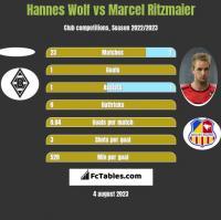 Hannes Wolf vs Marcel Ritzmaier h2h player stats