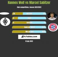 Hannes Wolf vs Marcel Sabitzer h2h player stats