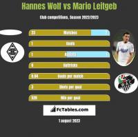 Hannes Wolf vs Mario Leitgeb h2h player stats