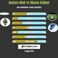 Hannes Wolf vs Munas Dabbur h2h player stats
