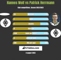 Hannes Wolf vs Patrick Herrmann h2h player stats