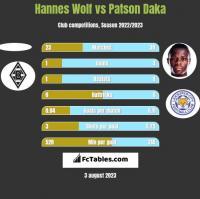 Hannes Wolf vs Patson Daka h2h player stats