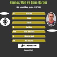 Hannes Wolf vs Rene Gartler h2h player stats