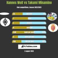 Hannes Wolf vs Takumi Minamino h2h player stats