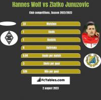Hannes Wolf vs Zlatko Junuzovic h2h player stats