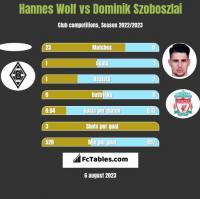 Hannes Wolf vs Dominik Szoboszlai h2h player stats