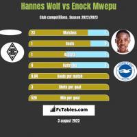 Hannes Wolf vs Enock Mwepu h2h player stats
