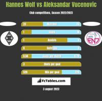 Hannes Wolf vs Aleksandar Vucenovic h2h player stats