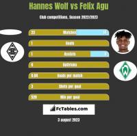 Hannes Wolf vs Felix Agu h2h player stats