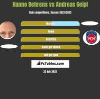 Hanno Behrens vs Andreas Geipl h2h player stats