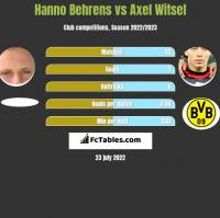 Hanno Behrens vs Axel Witsel h2h player stats