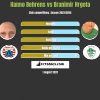 Hanno Behrens vs Branimir Hrgota h2h player stats